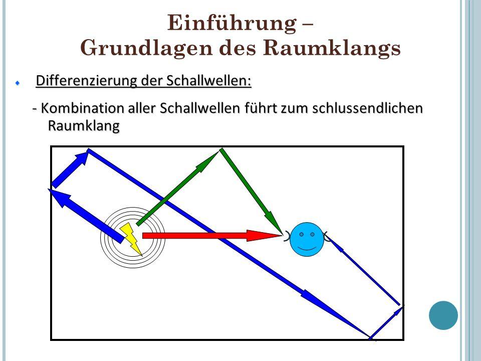 Einführung – Grundlagen des Raumklangs