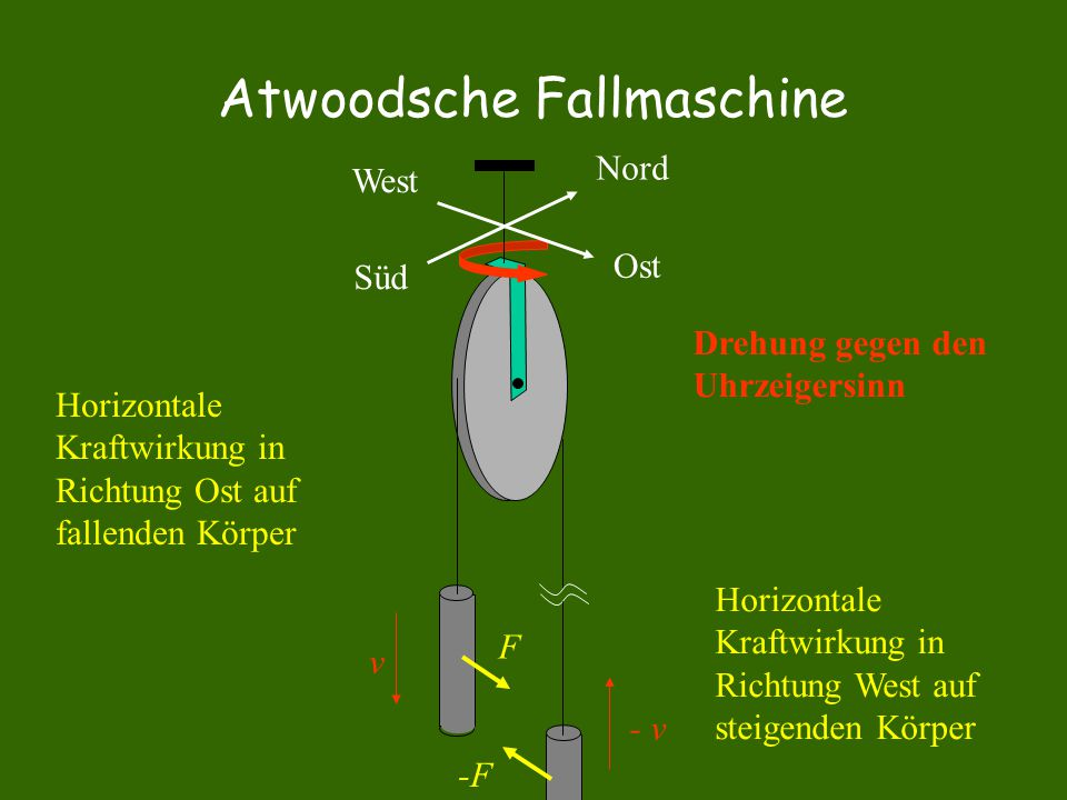 Atwoodsche Fallmaschine