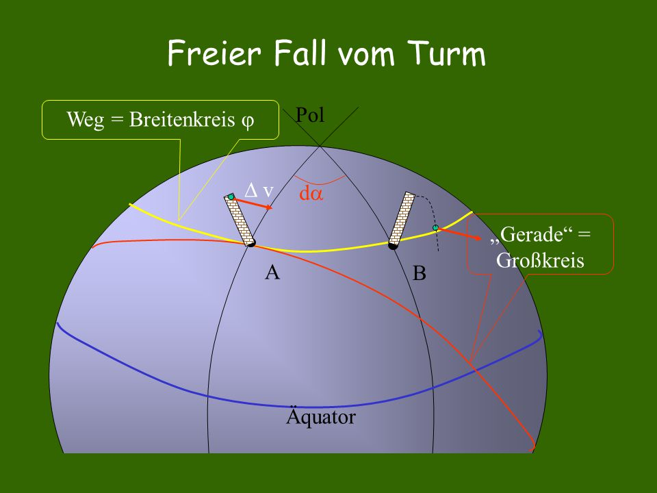 Freier Fall vom Turm Pol Weg = Breitenkreis   v d