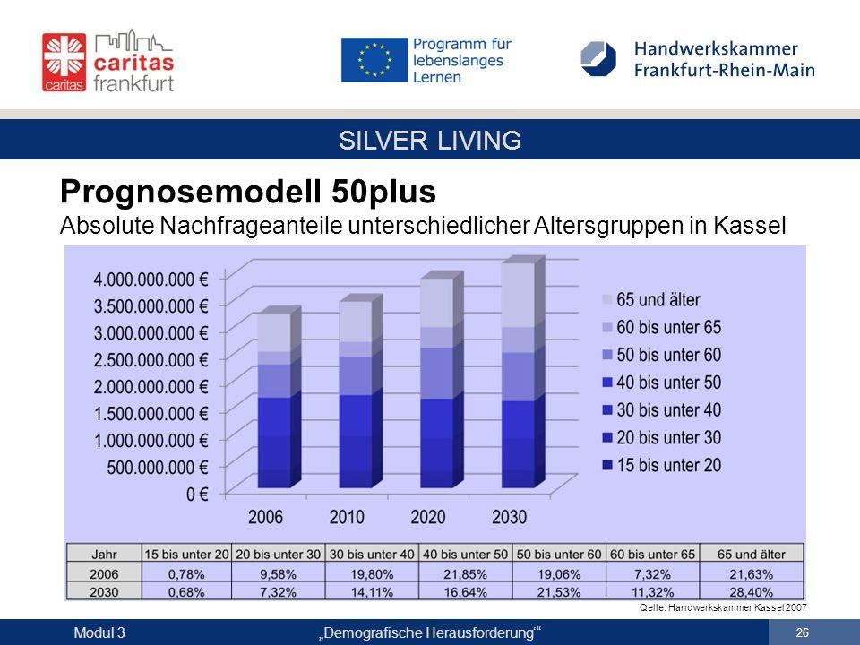 Prognosemodell 50plus Absolute Nachfrageanteile unterschiedlicher Altersgruppen in Kassel.