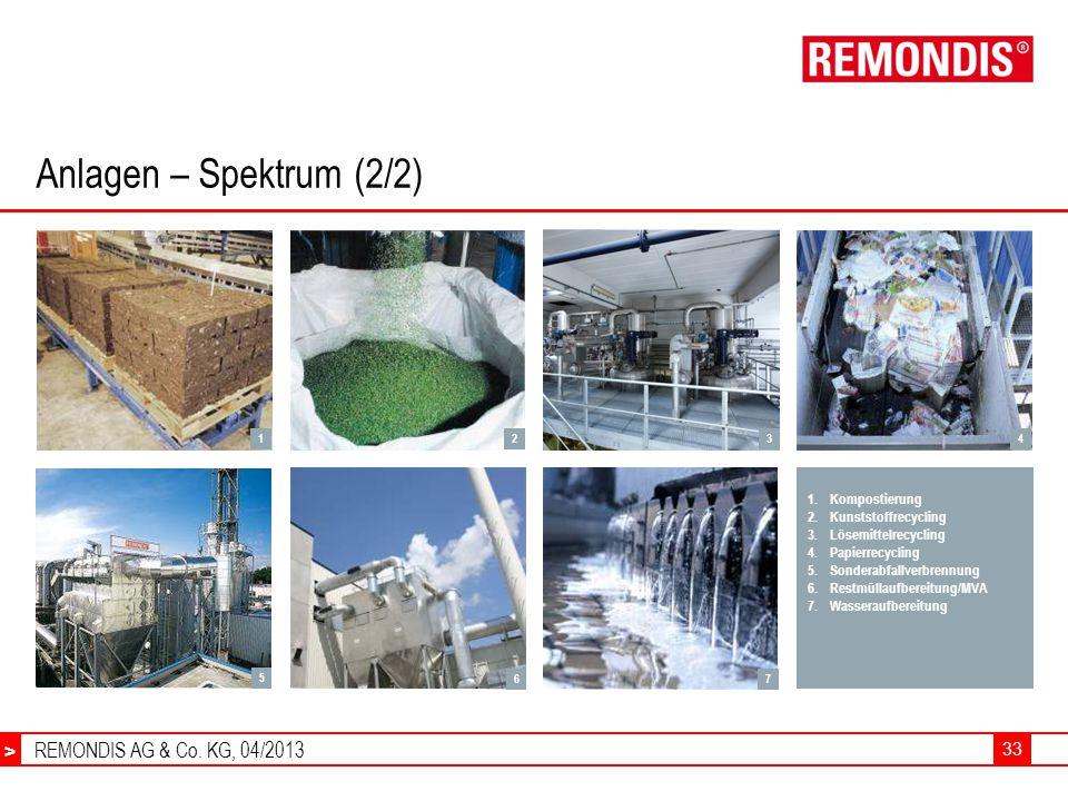 Anlagen – Spektrum (2/2) Kompostierung Kunststoffrecycling