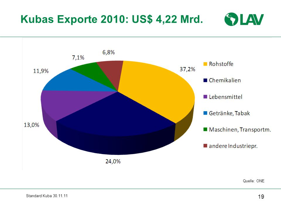 Kubas Exporte 2010: US$ 4,22 Mrd. Gesamte Folie erscheint sofort