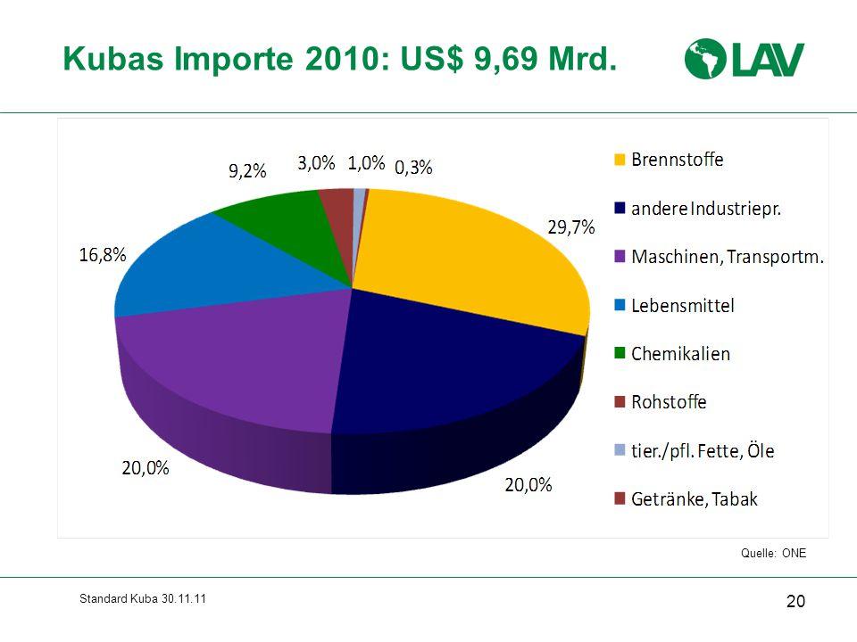 Kubas Importe 2010: US$ 9,69 Mrd. Gesamte Folie erscheint sofort