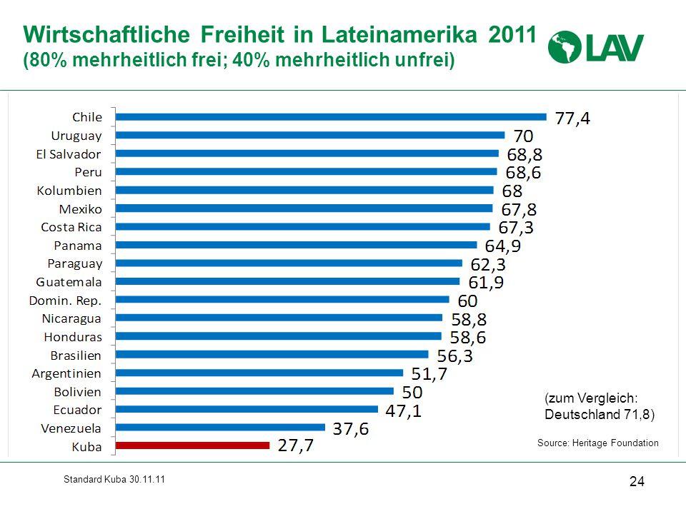 Wirtschaftliche Freiheit in Lateinamerika 2011