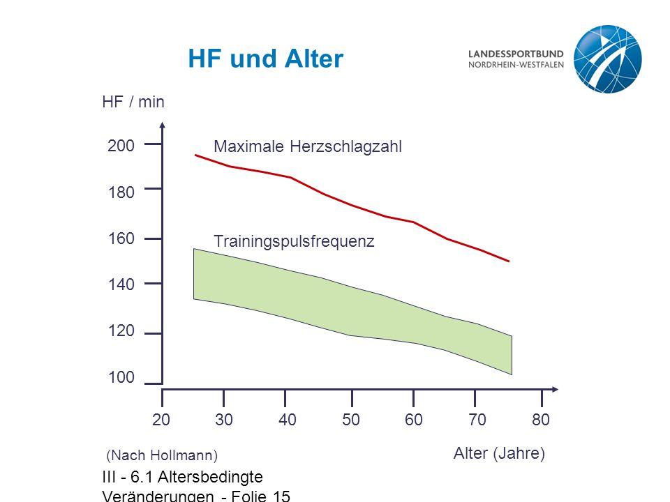 HF und Alter 20 HF / min 30 40 50 60 70 Alter (Jahre) 80 200 180 160