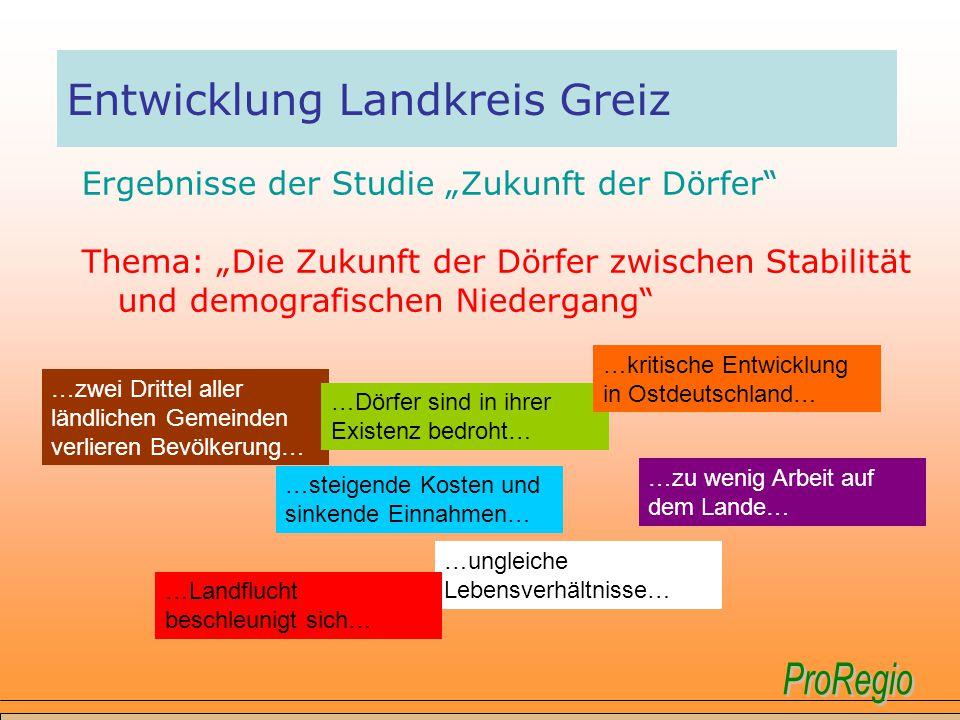 Entwicklung Landkreis Greiz