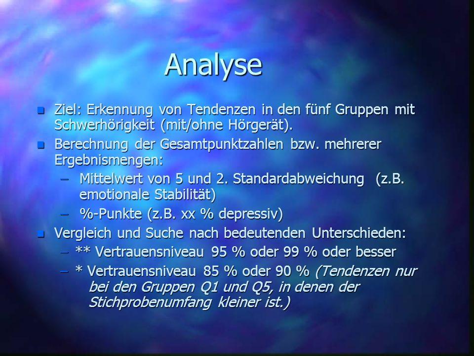 AnalyseZiel: Erkennung von Tendenzen in den fünf Gruppen mit Schwerhörigkeit (mit/ohne Hörgerät).
