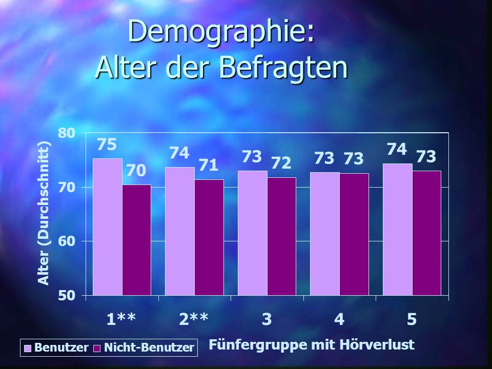 Demographie: Alter der Befragten