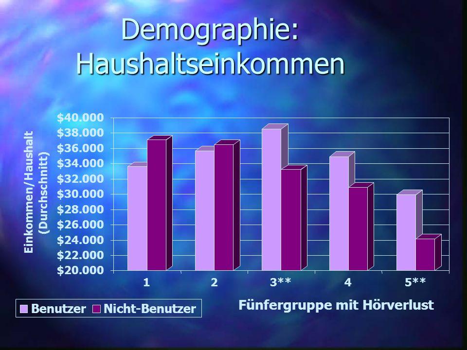 Demographie: Haushaltseinkommen