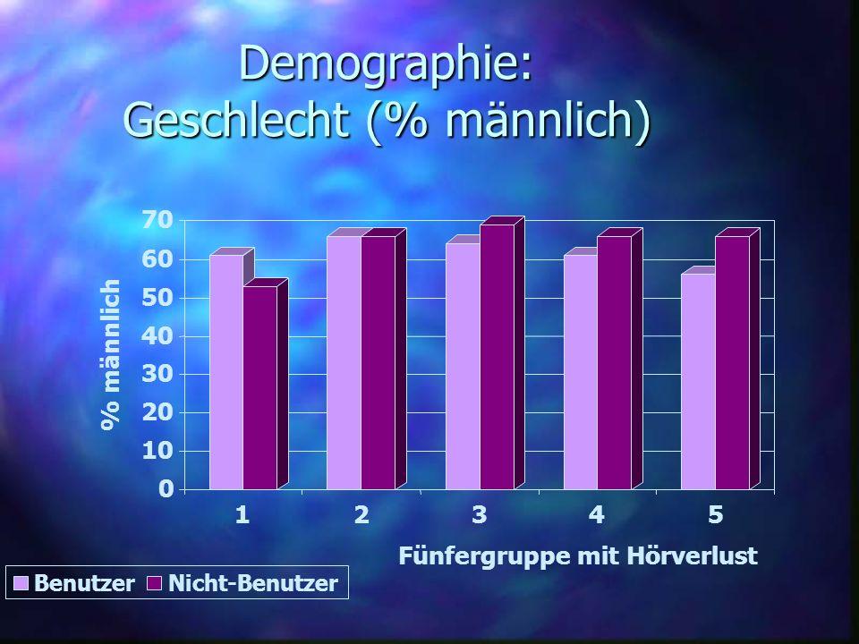 Demographie: Geschlecht (% männlich)