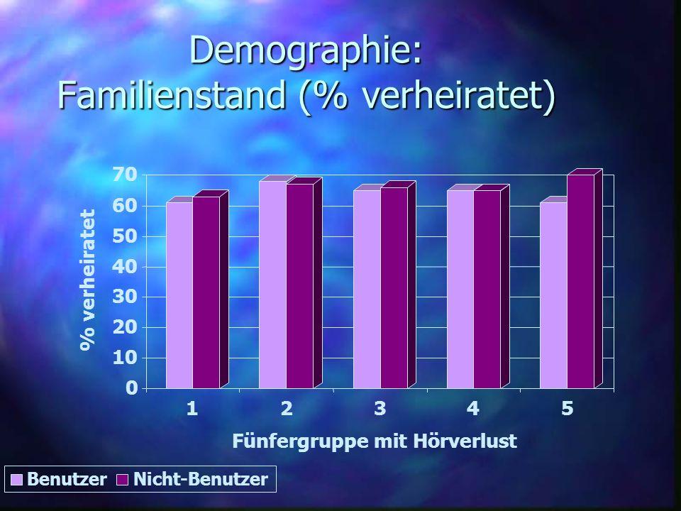Demographie: Familienstand (% verheiratet)