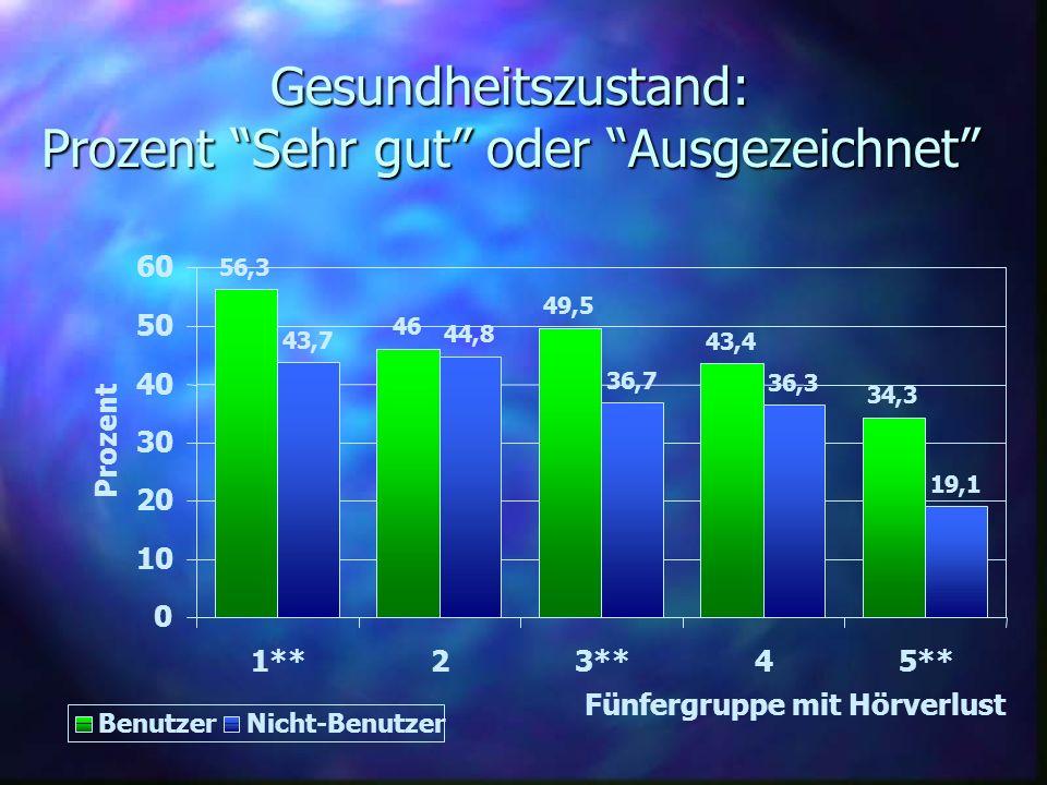 Gesundheitszustand: Prozent Sehr gut oder Ausgezeichnet