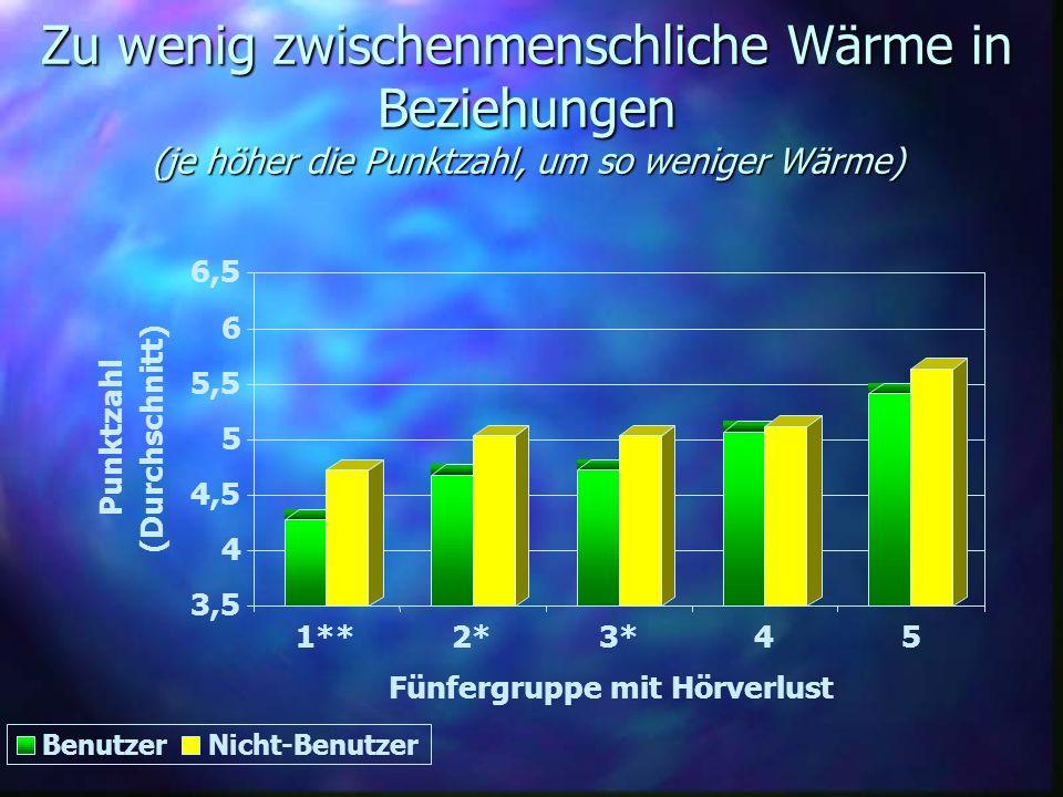 Zu wenig zwischenmenschliche Wärme in Beziehungen (je höher die Punktzahl, um so weniger Wärme)