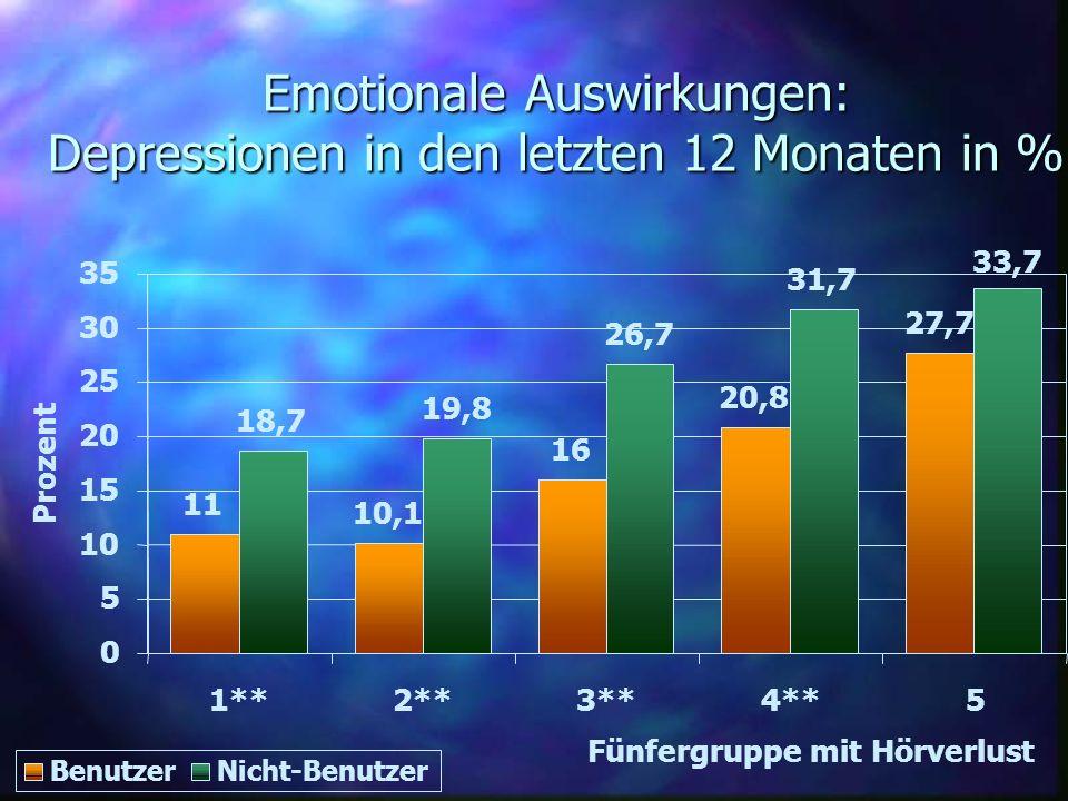 Emotionale Auswirkungen: Depressionen in den letzten 12 Monaten in %