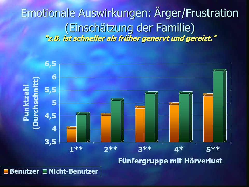 Emotionale Auswirkungen: Ärger/Frustration (Einschätzung der Familie) z.B. ist schneller als früher genervt und gereizt.