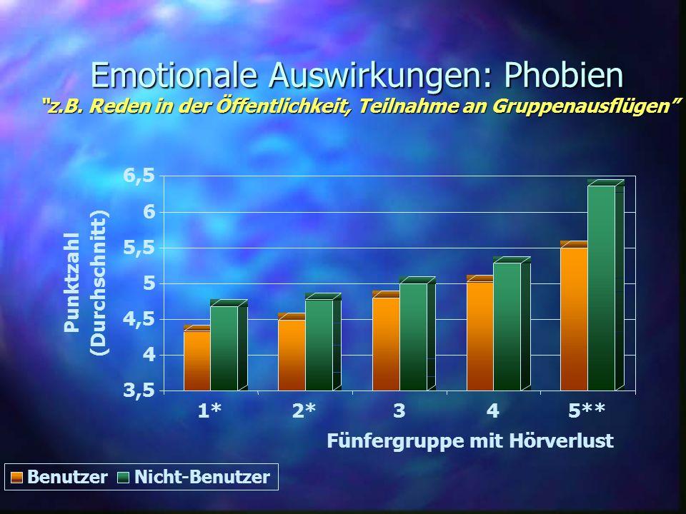 Emotionale Auswirkungen: Phobien z. B