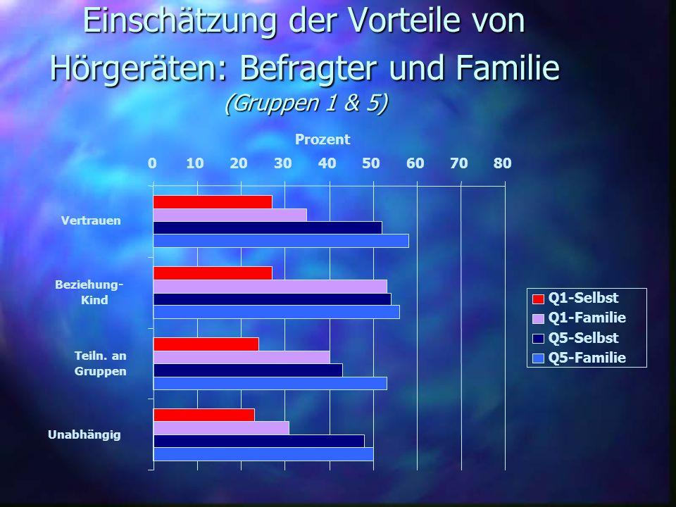 Einschätzung der Vorteile von Hörgeräten: Befragter und Familie (Gruppen 1 & 5)