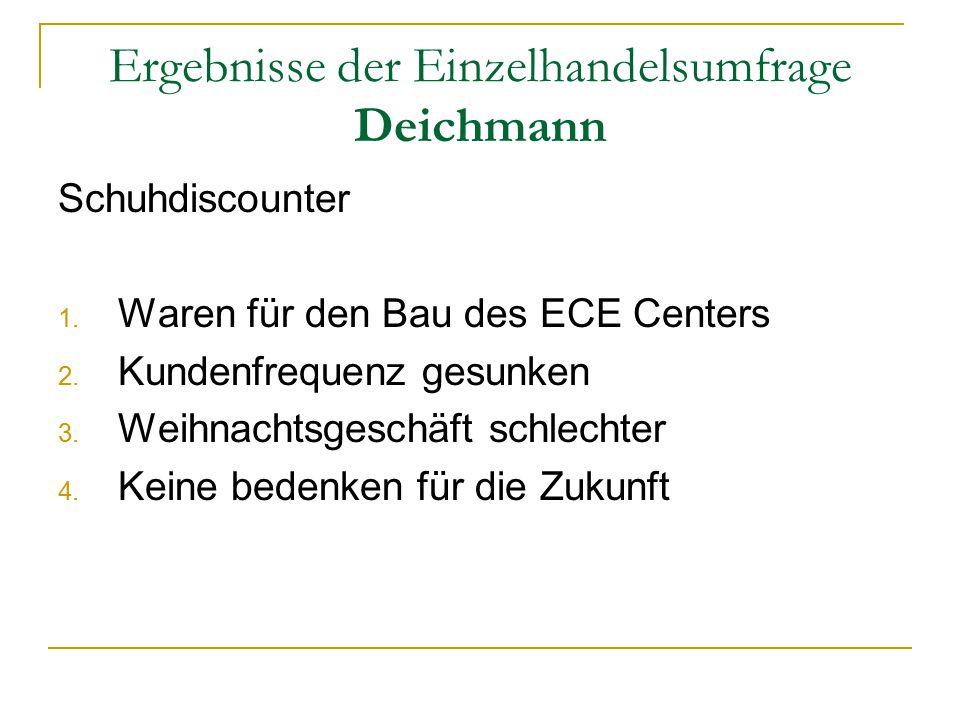 Ergebnisse der Einzelhandelsumfrage Deichmann