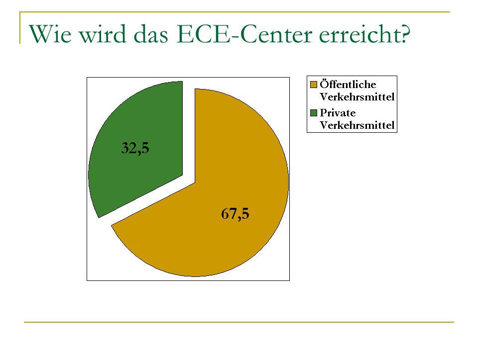 Wie wird das ECE-Center erreicht