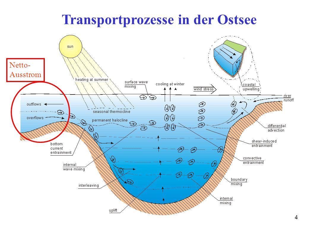 Transportprozesse in der Ostsee
