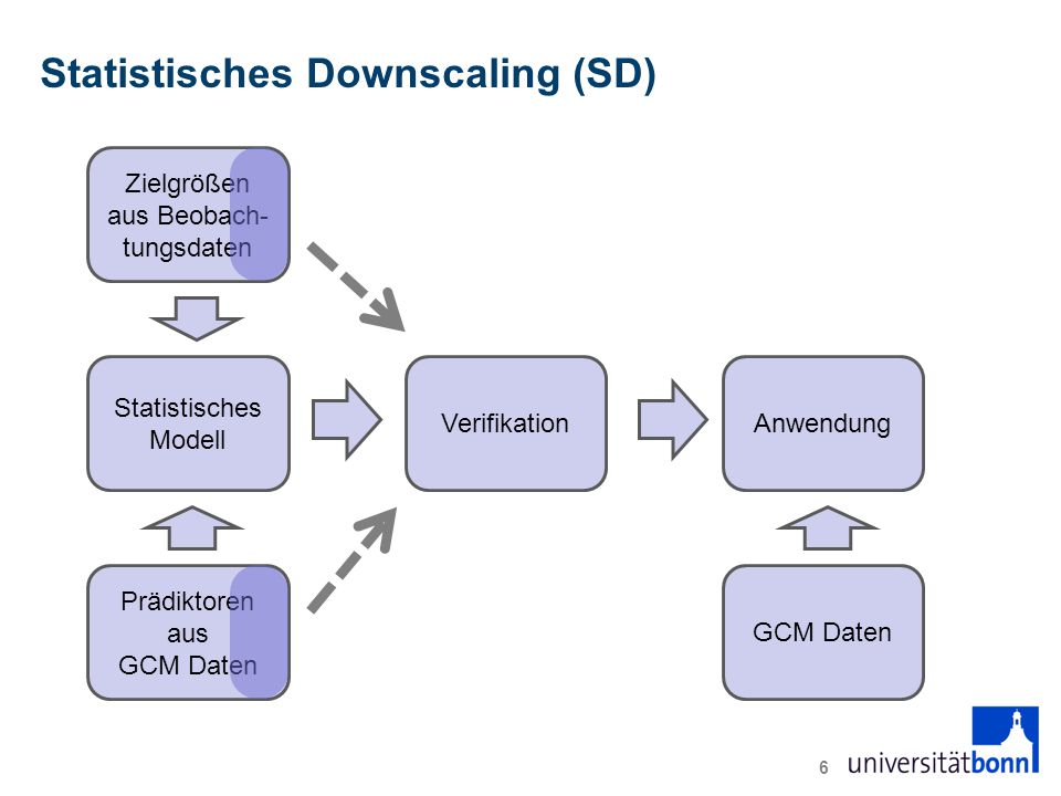 Statistisches Downscaling (SD)