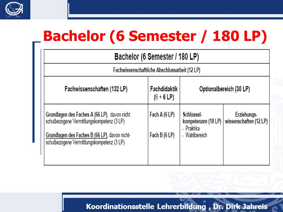 Bachelor (6 Semester / 180 LP)