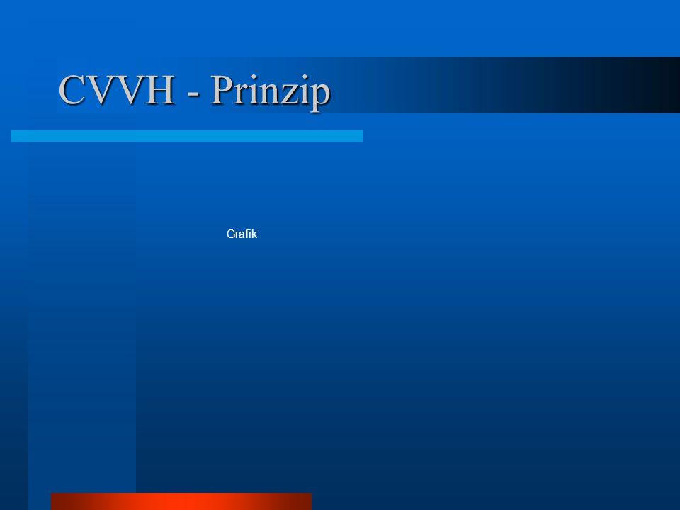 CVVH - Prinzip Grafik