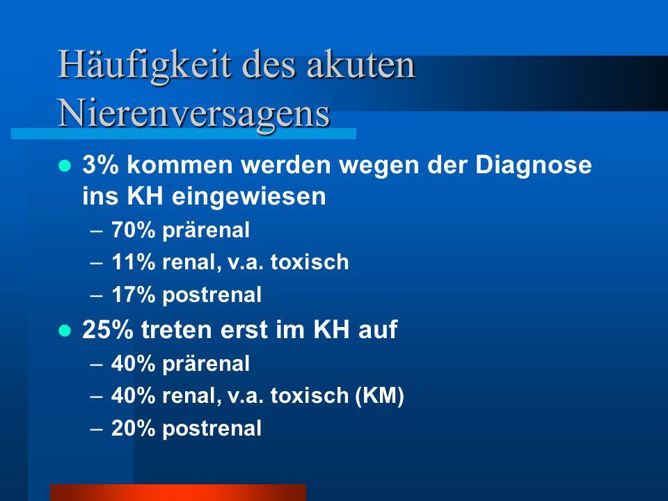 Häufigkeit des akuten Nierenversagens