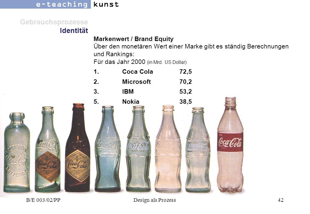 Gebrauchsprozesse Identität Markenwert / Brand Equity