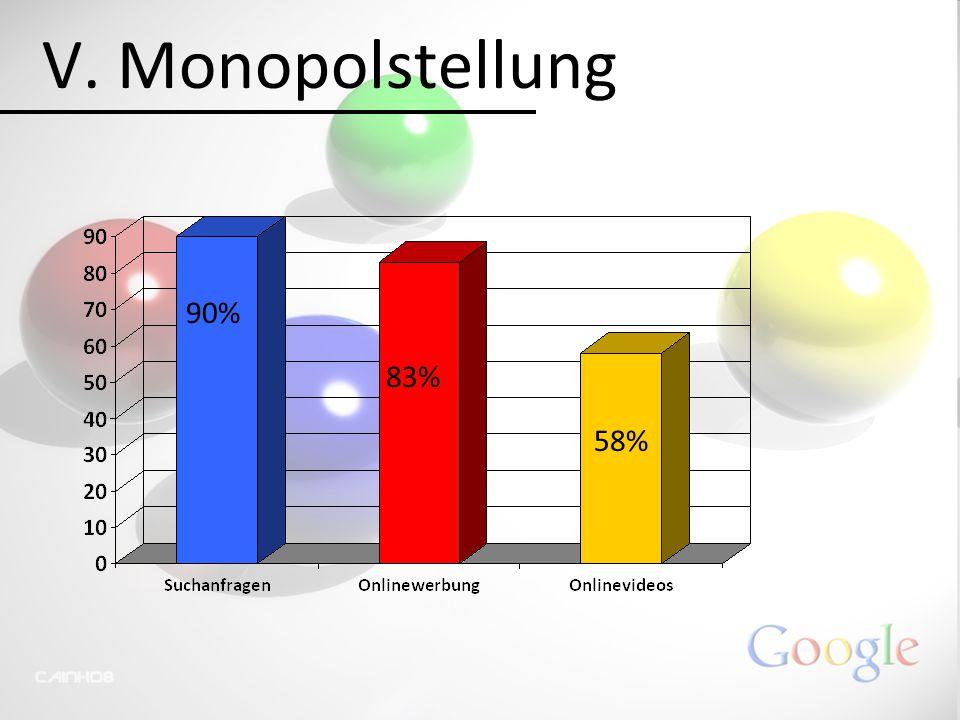 V. Monopolstellung 90% 83% 58%