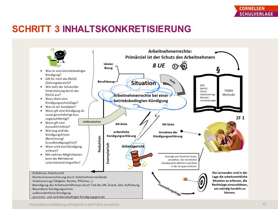 Schritt 3 Inhaltskonkretisierung