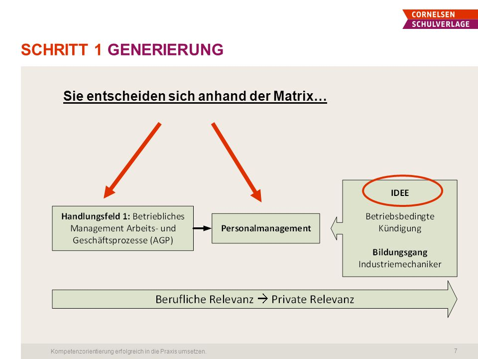 Schritt 1 Generierung Sie entscheiden sich anhand der Matrix…