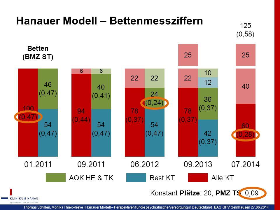Hanauer Modell – Bettenmessziffern