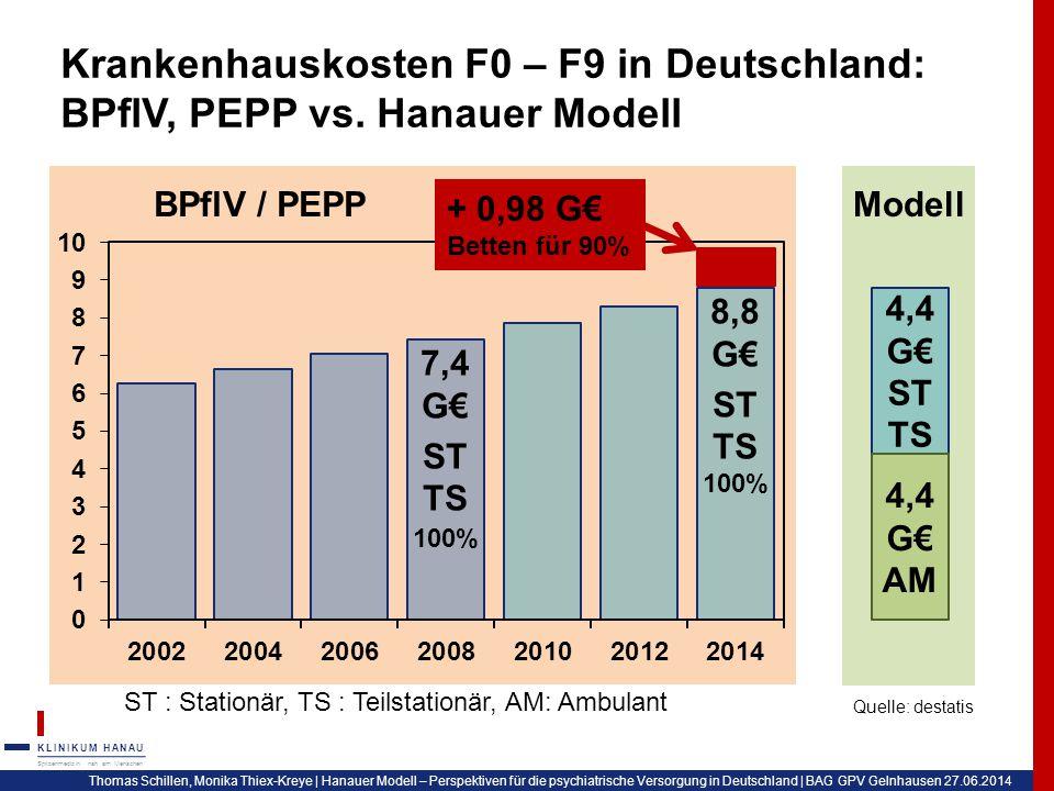 Krankenhauskosten F0 – F9 in Deutschland: BPflV, PEPP vs