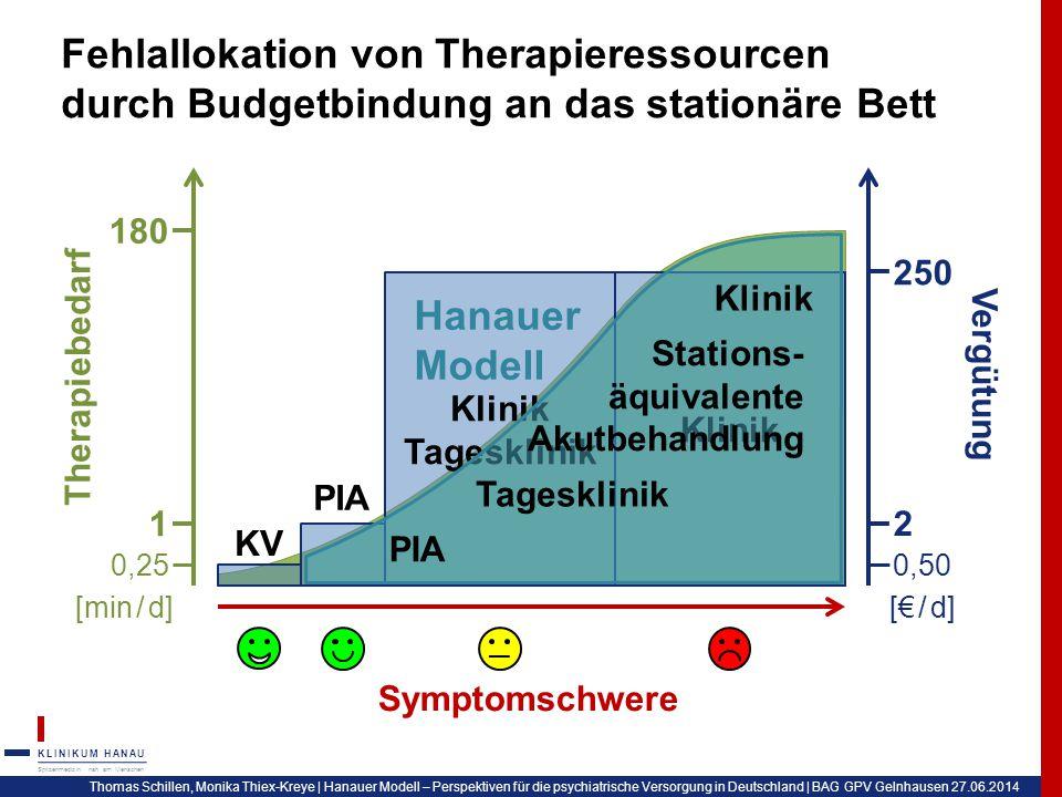 Fehlallokation von Therapieressourcen durch Budgetbindung an das stationäre Bett
