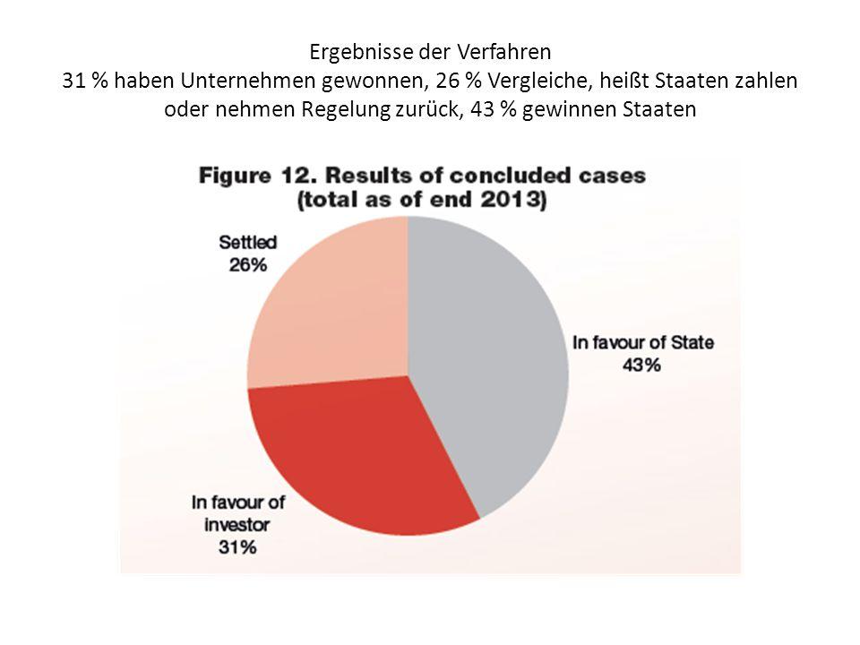 Ergebnisse der Verfahren 31 % haben Unternehmen gewonnen, 26 % Vergleiche, heißt Staaten zahlen oder nehmen Regelung zurück, 43 % gewinnen Staaten