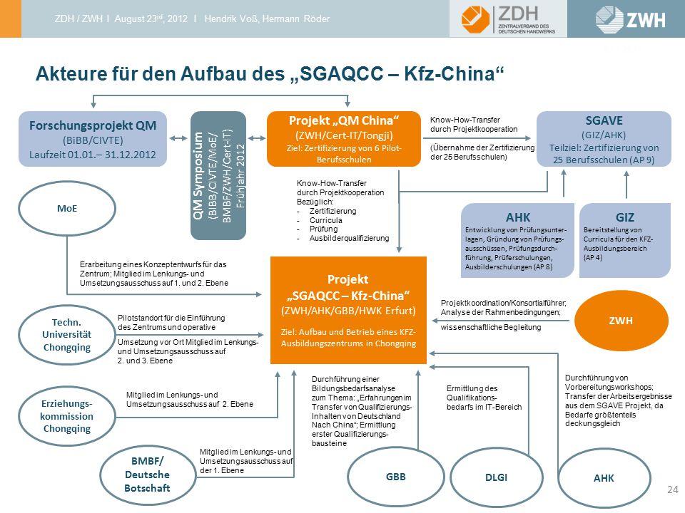 """Akteure für den Aufbau des """"SGAQCC – Kfz-China"""