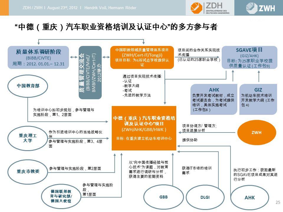 中德(重庆)汽车职业资格培训及认证中心 的多方参与者