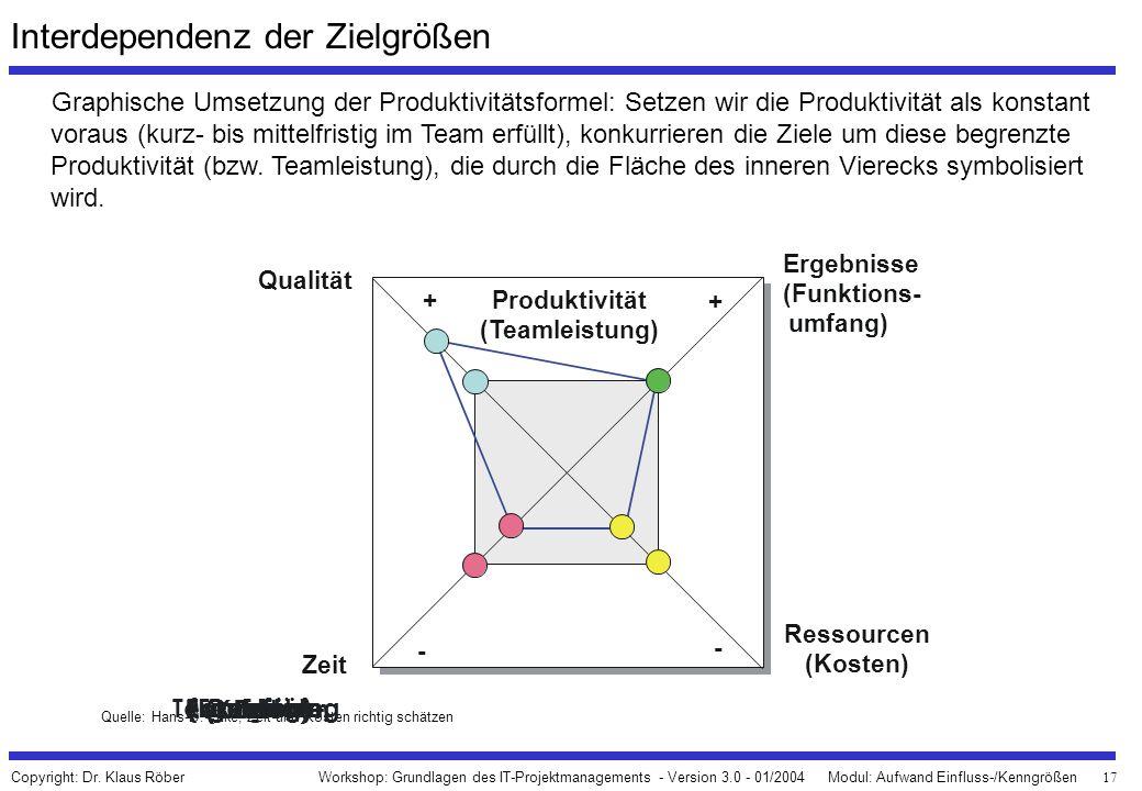 Interdependenz der Zielgrößen