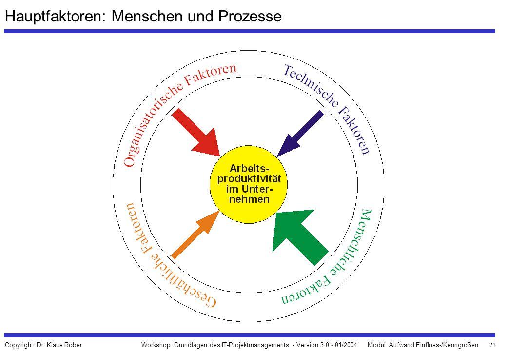 Hauptfaktoren: Menschen und Prozesse