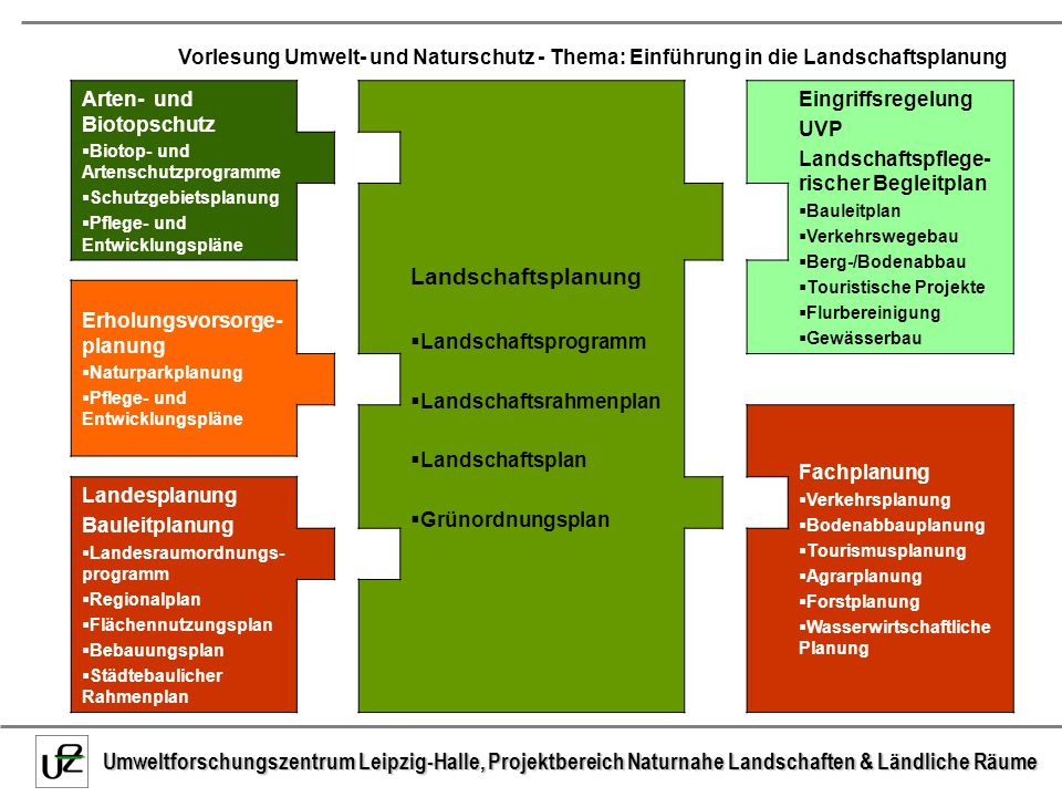 Landschaftsplanung Eingriffsregelung UVP Arten- und Biotopschutz