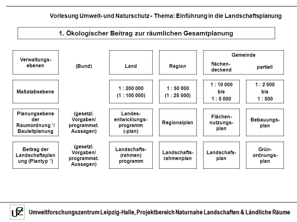 1. Ökologischer Beitrag zur räumlichen Gesamtplanung