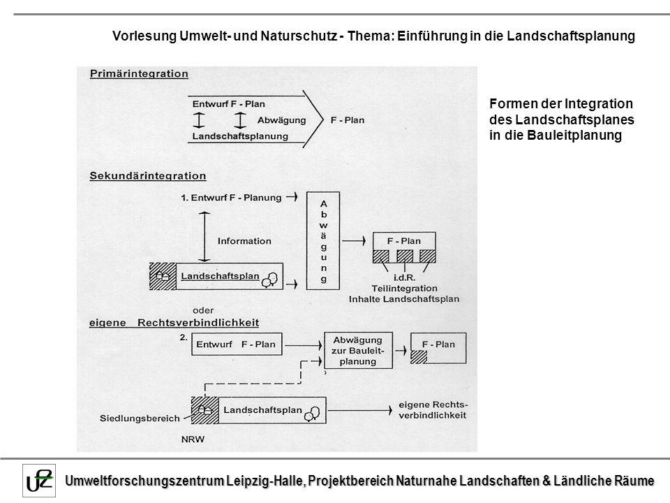Formen der Integration des Landschaftsplanes in die Bauleitplanung