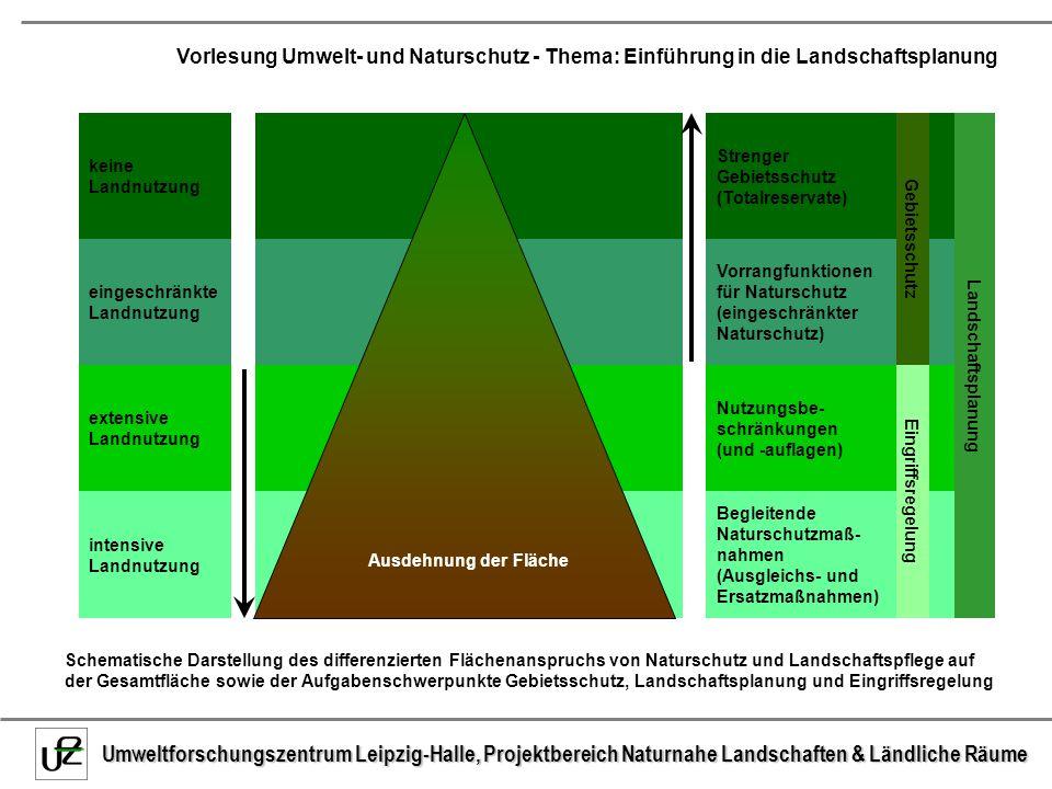 keine Landnutzung Strenger Gebietsschutz (Totalreservate) Gebietsschutz. Landschaftsplanung. eingeschränkte Landnutzung.