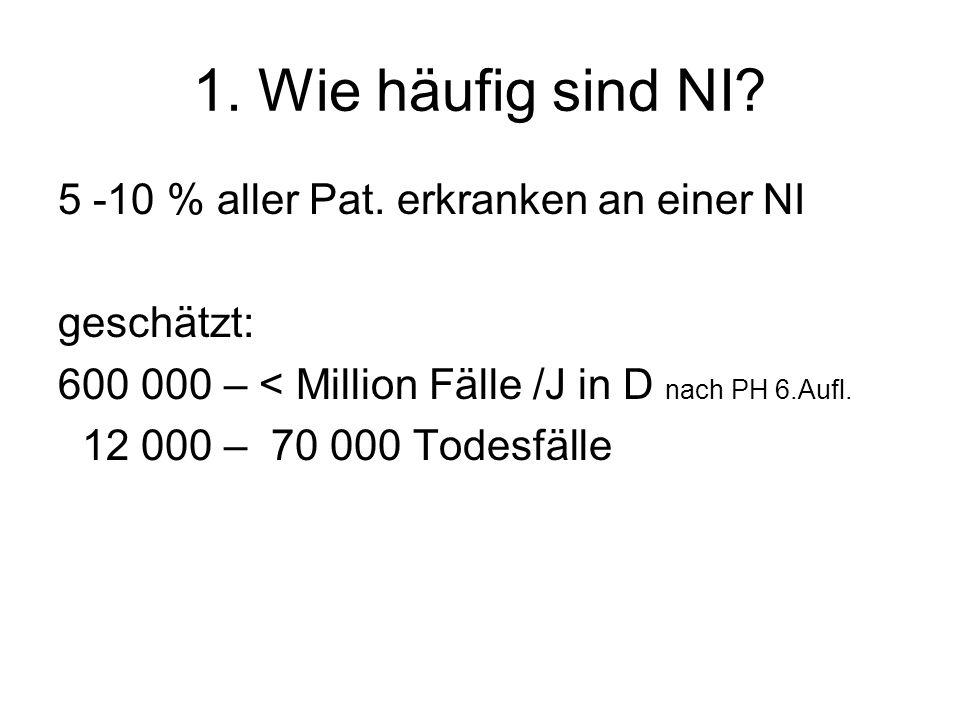 1. Wie häufig sind NI 5 -10 % aller Pat. erkranken an einer NI