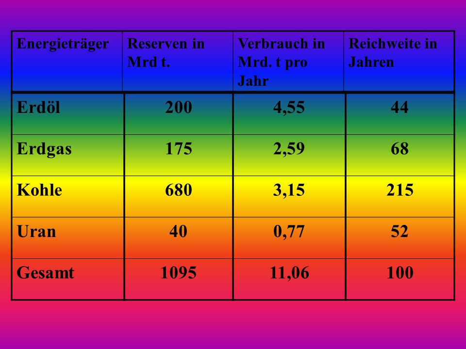 Erdöl Erdgas Kohle Uran Gesamt 200 175 680 40 1095 4,55 2,59 3,15 0,77