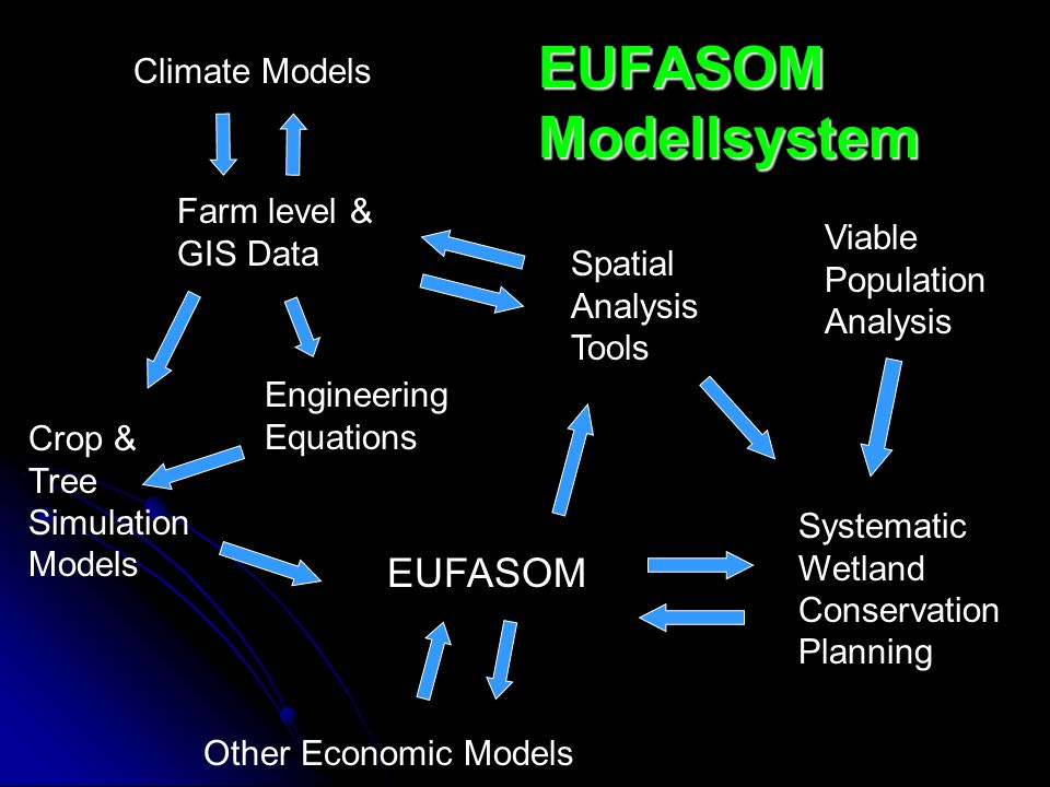 EUFASOM Modellsystem EUFASOM Climate Models Farm level & GIS Data