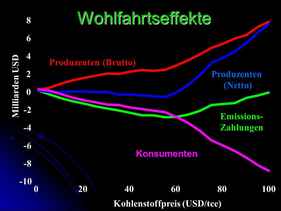 Wohlfahrtseffekte 8 6 4 Produzenten (Brutto) 2 Produzenten (Netto)