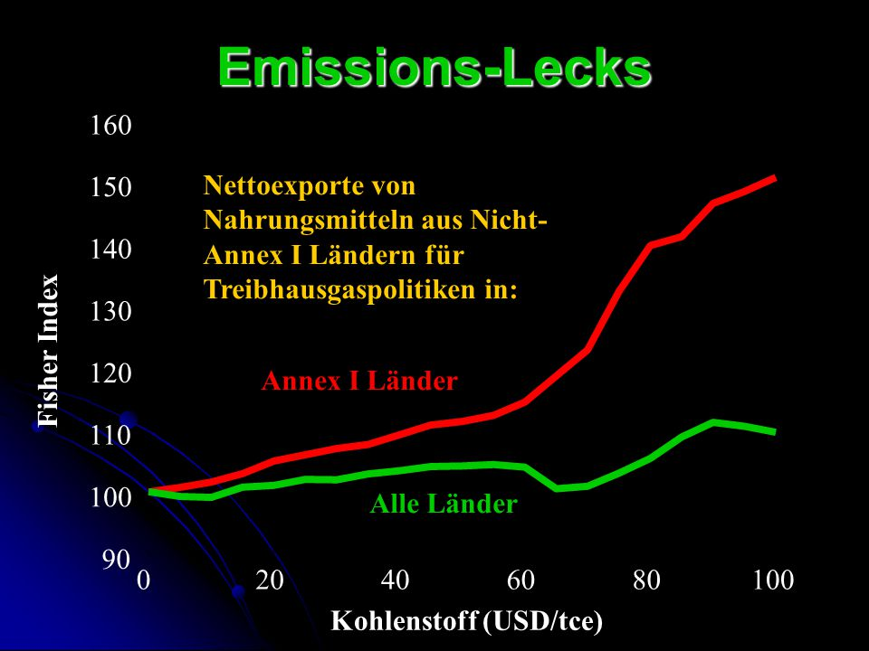 Emissions-Lecks 160. 150. Nettoexporte von Nahrungsmitteln aus Nicht-Annex I Ländern für Treibhausgaspolitiken in: