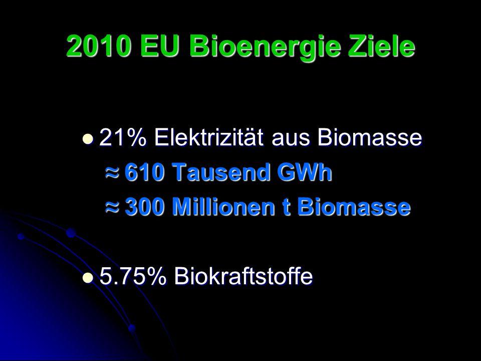 2010 EU Bioenergie Ziele 21% Elektrizität aus Biomasse